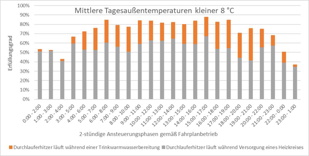 Tageszeitliche Abhängigkeit des Erfüllungsgrads bei mittleren Tagesaußentemperaturen kleiner 8 °C
