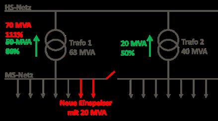 Kopplung-MS-Netze-2