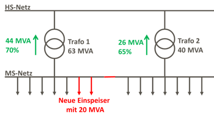 Kopplung-MS-Netze-3