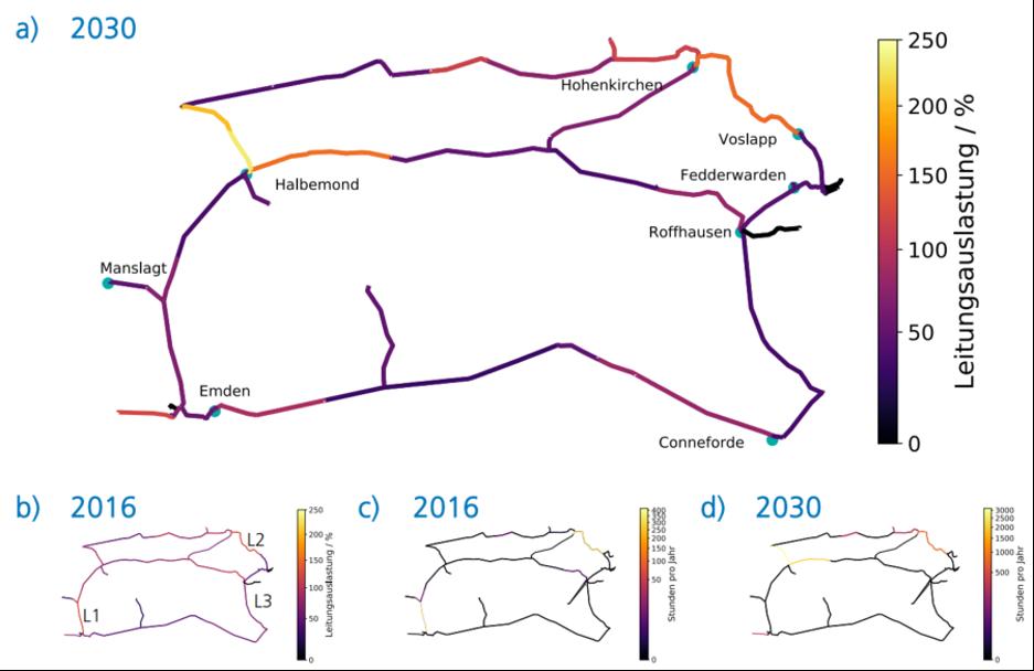 Maximale Leitungsauslastung der HS-Leitungen in der enera-Region im Jahr 2030