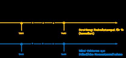 Messwerte-Netzleitsystem