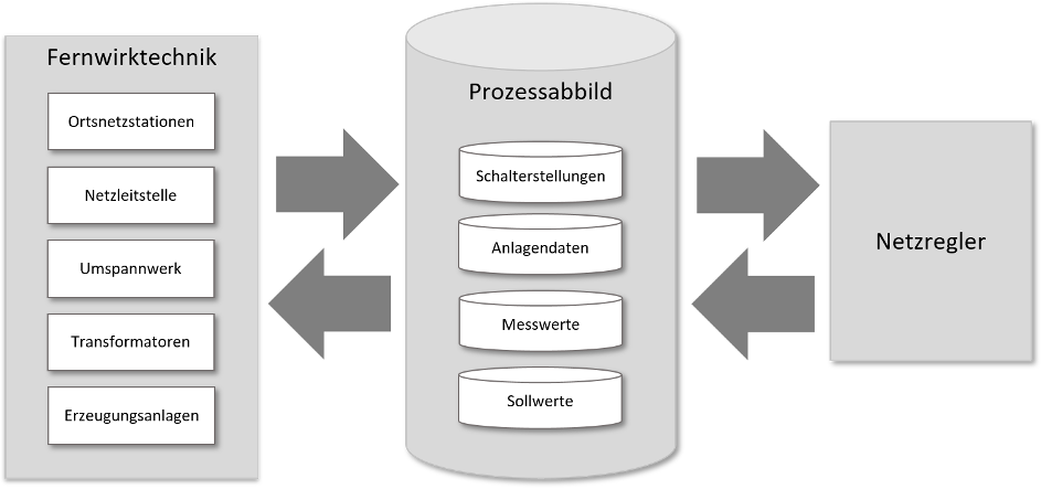 Prozessabbild