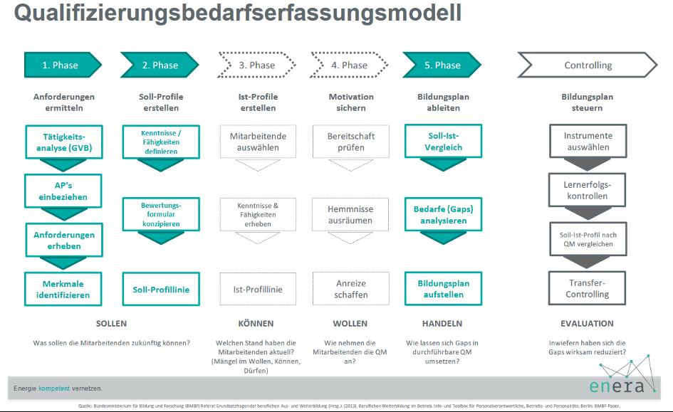 Qualifizierungsbedarfserfassungsmodell
