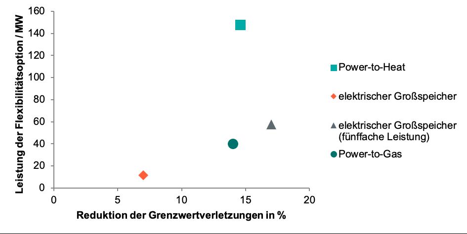 Reduktion von Grenzwertverletzungen im Netz der enera-Region durch den Einsatz unterschiedlicher Flexibilitätsoptionen im Verhältnis zur Leistung der eingesetzen Flexibilitätsoption
