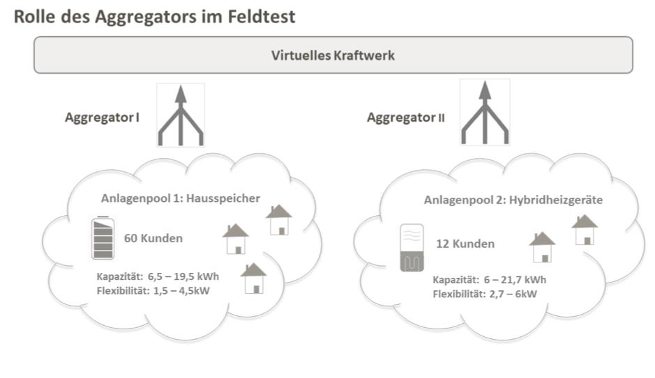 Anbindung von Anlagen-Communities über Aggregatoren an das Virtuelle Kraftwerk der EWE VERTRIEB GmbH