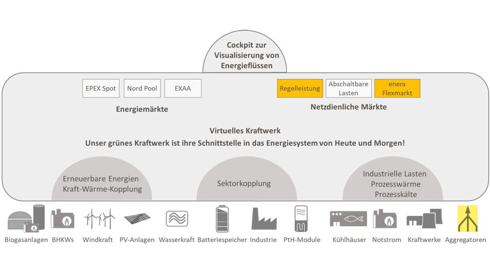Das virtuelle Kraftwerk - Schnittstelle zwischen Kunde und Markt